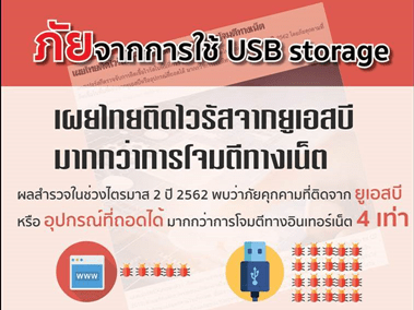USB Cybersecurity